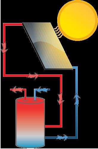 Solene solar panel model